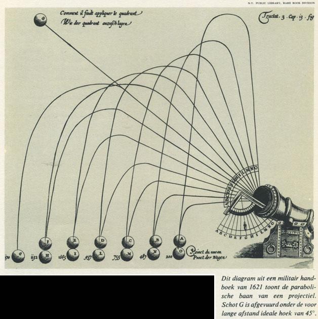 diagram | Omhoog | Tijdschrift Terras
